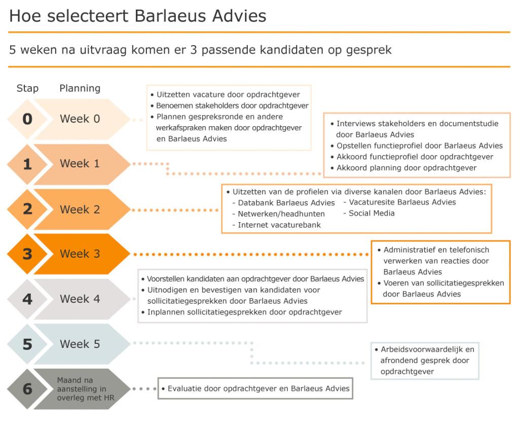 barlaeus_advies_werkwijze
